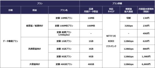 『MEEQ SIM インターネット接続』プラン表