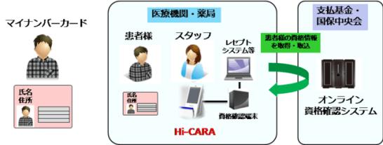 オンライン資格確認の流れ