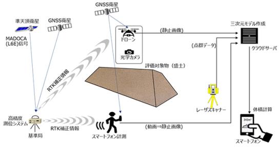 図2:本実証実験の概要