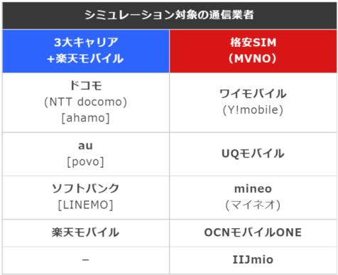Y!mobileとUQモバイルはサブブランドですがMVNOに分類しています