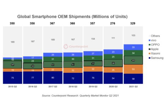 グローバルスマートフォンメーカー出荷台数 (100万単位)