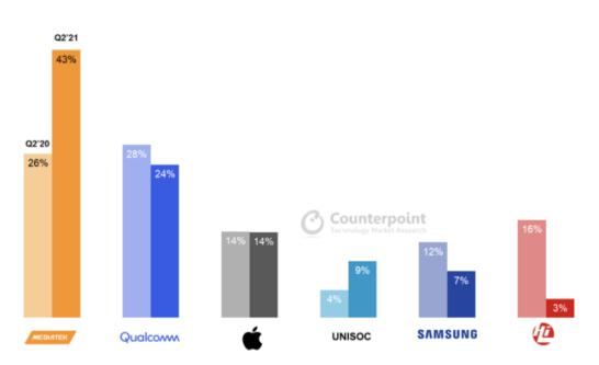 スマートフォン向けAP/SoCグローバル出荷シェア(%) 2020年と2021年の第2四半期の比較