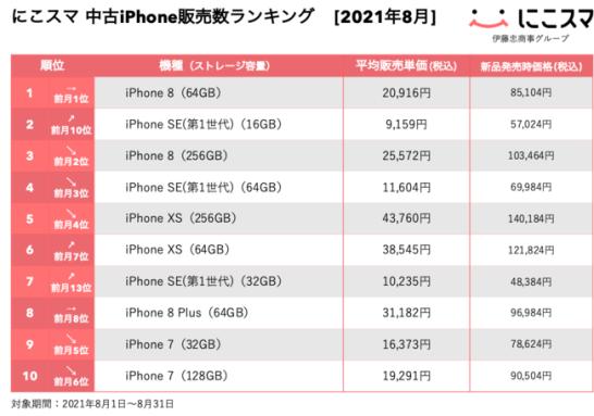 にこスマ|2021年8月中古iPhone販売数ランキング