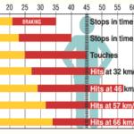 Чому на Заході швидкість 50 км/год – це норма і як це дискредитують в Україні