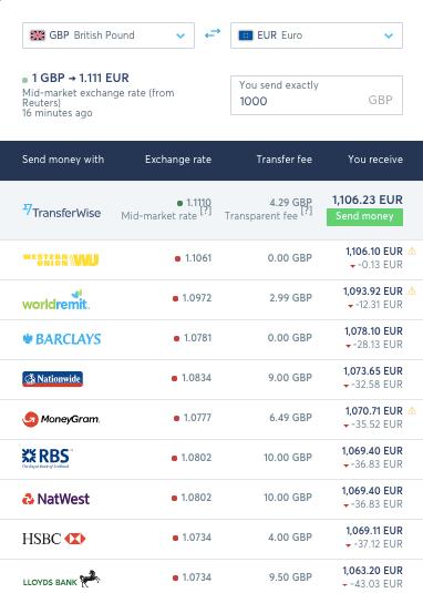 Envío de Dinero Internacional: TransferWise vs Payoneer (& Paypal/Xoom)