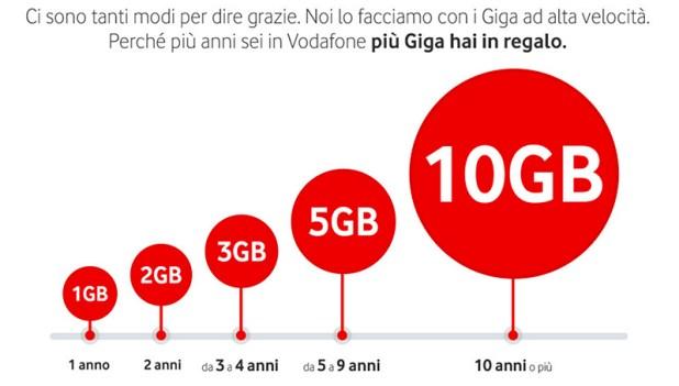 Vodafone Giga4You
