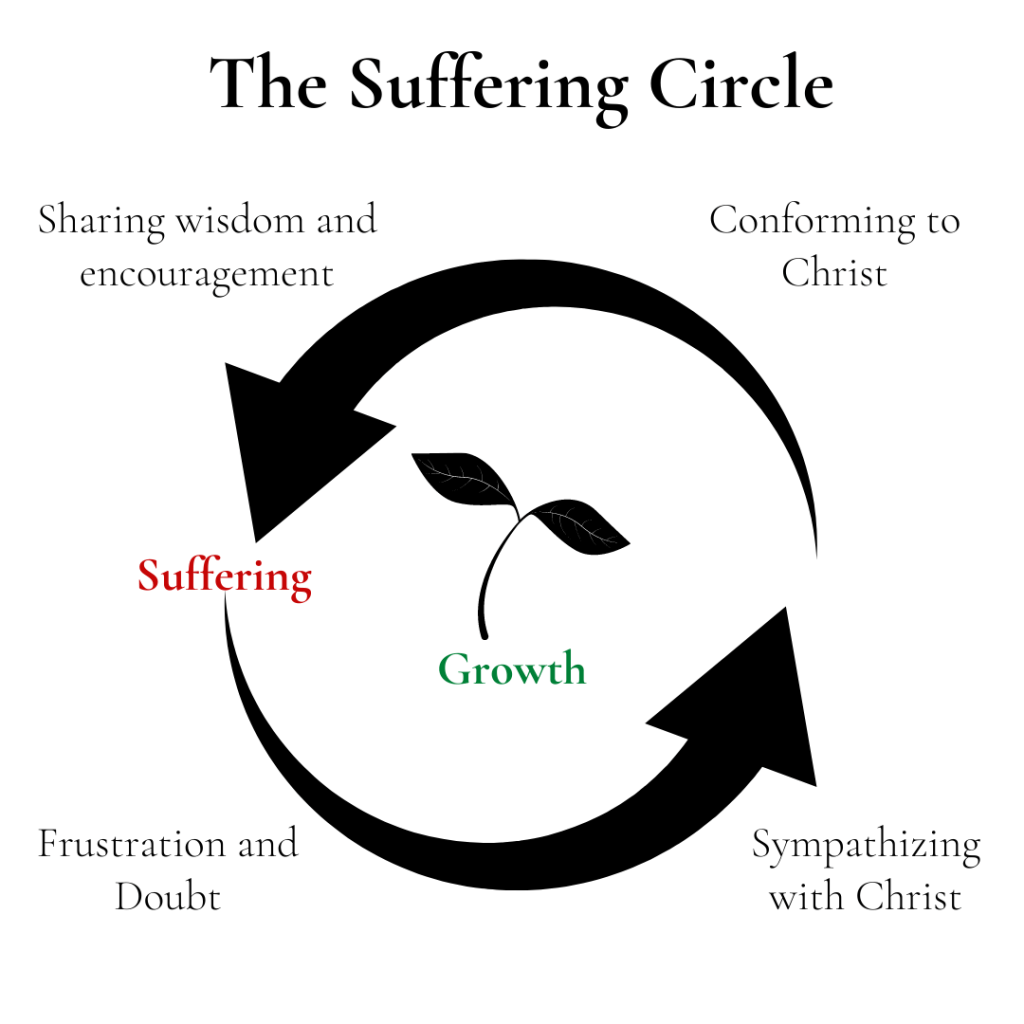 The Secret to Spiritual Growth: The Suffering Circle