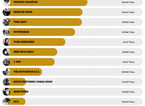 rock and roll hall of fame, rock hall fan vote standings