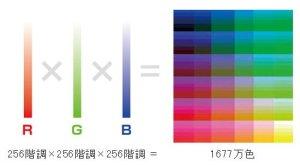 ブログ 色のいろいろ RGBとCMYKってなに?