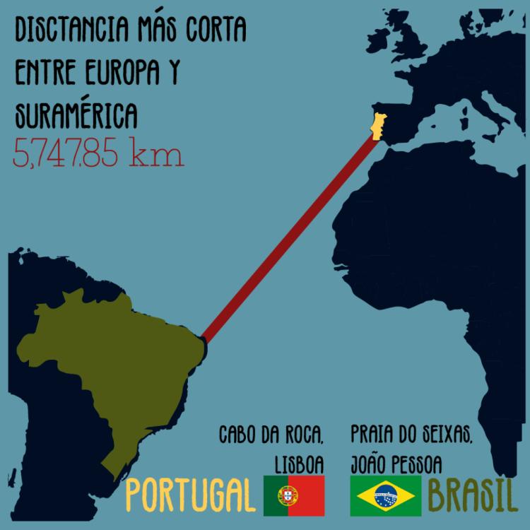 Distancia entre Suramérica y Europa