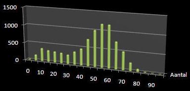 Pieter.org - leeftijdsgroepen grafiek