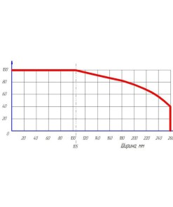 Станок торцовочный пневматический СТ-Лоза-350