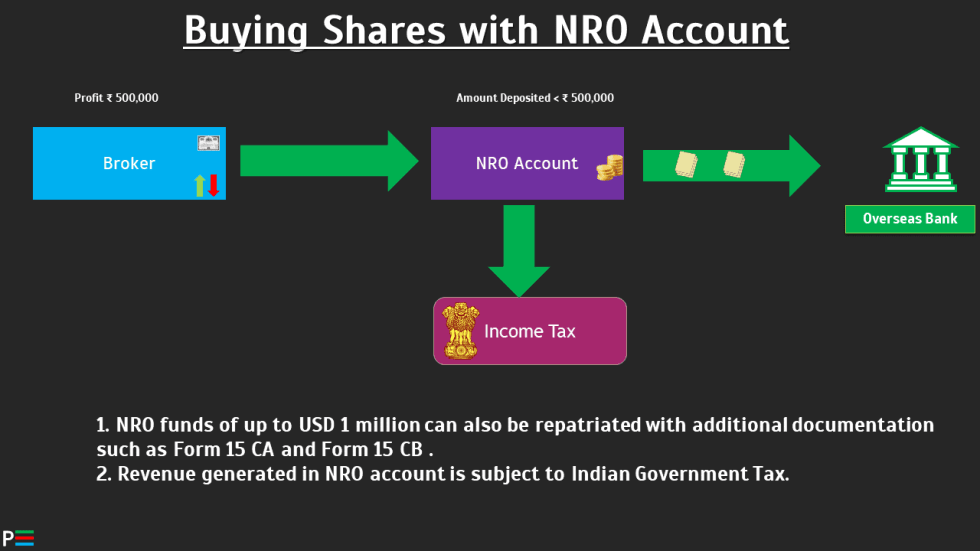 buying shares with an NRO account.