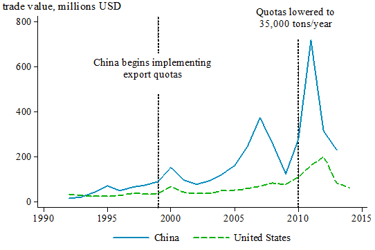 Chart of the Week: China Ends its Exports Tax for Rare ...