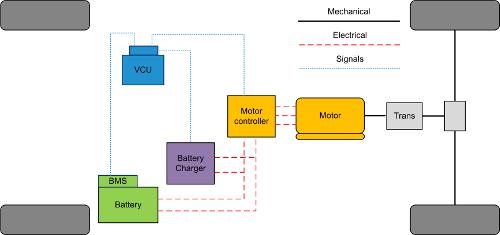 Pi Innovo EV architecture