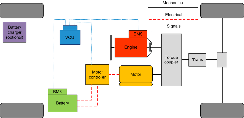 PHEV architecture