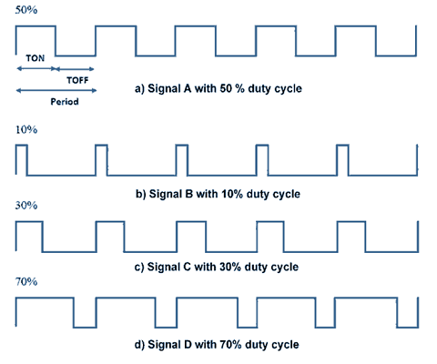 PWM signals of different duty cycles