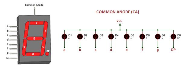 Common Anode Seven Segment