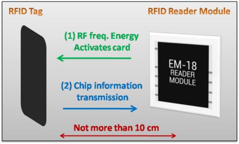 RFID WORKING