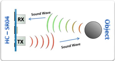 ultrasonic sensor working
