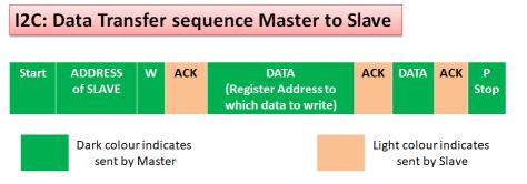 Data transfer master to slave