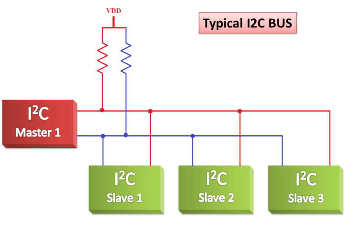 I2C – Inter Integrated Circuit (Inter IC)