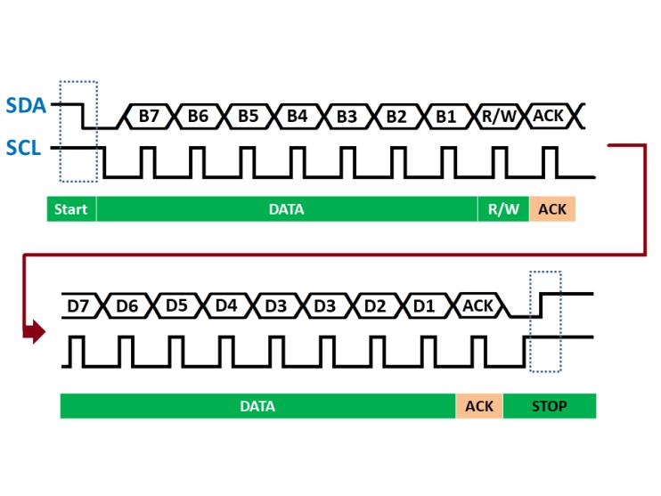 I2C SDA and SCL signals