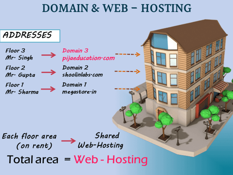 domain and webhosting