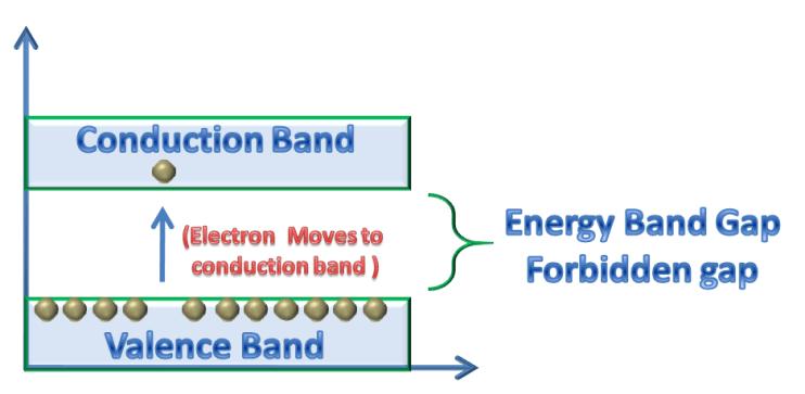 Energy Band gap