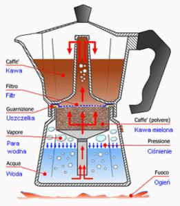 kafetiera