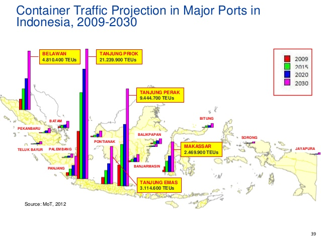 Transportation Ports in Indonesia that are popular for export and import of furniture