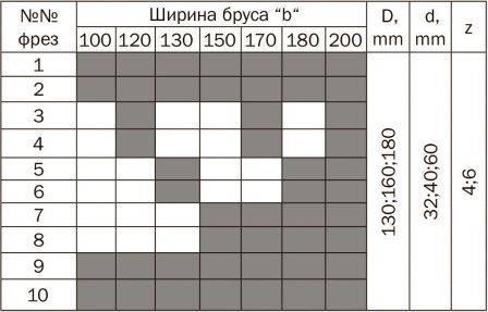 03-992 Комплект фрез 180*60 мм для бруса 100-200 мм