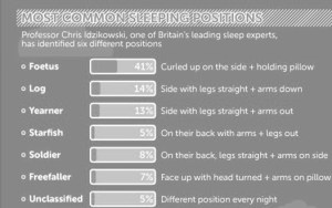 Most common sleep positions