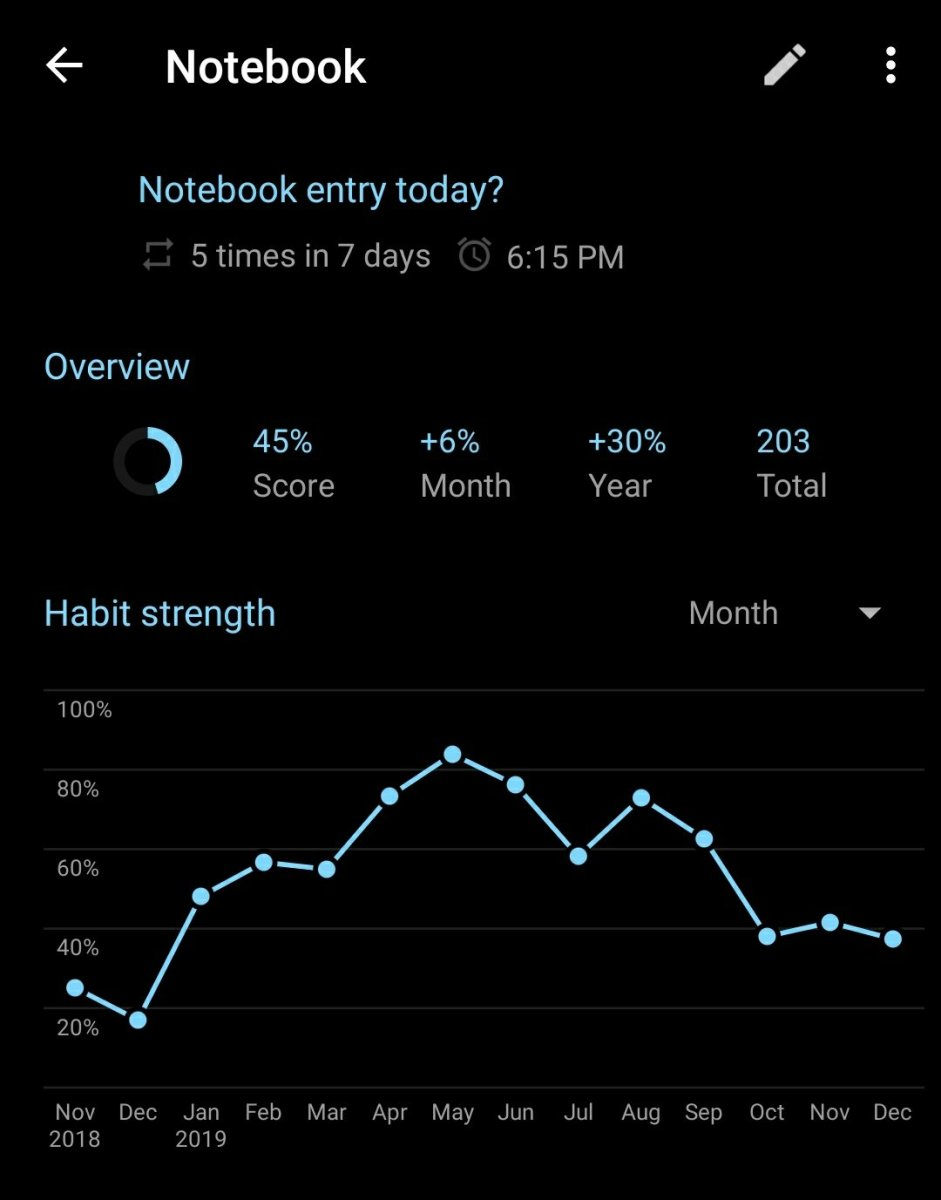 My notebook habit