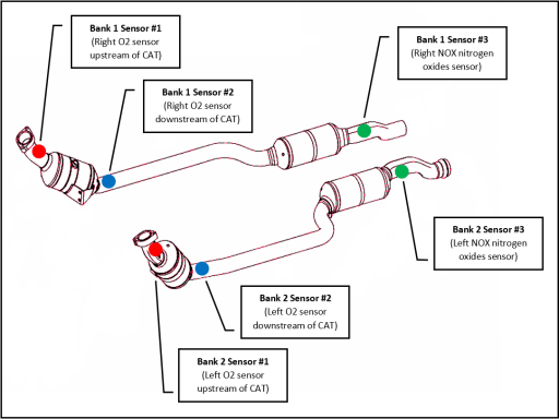 W212 E350 Exhaust System Sensors
