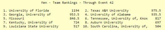 SEC Men Final Scores