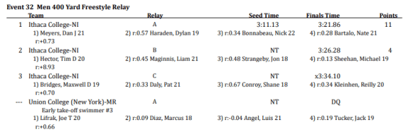 Official Results: Men 400 Yard Freestyle Relay