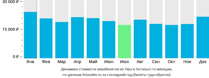 Динамика цен Уфа-Анталья