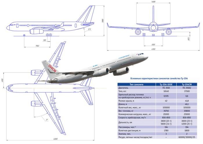 Ту-204 характеристики