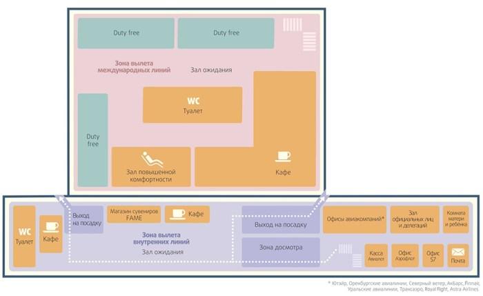 Схема аэропорта Стригино (2 этаж)