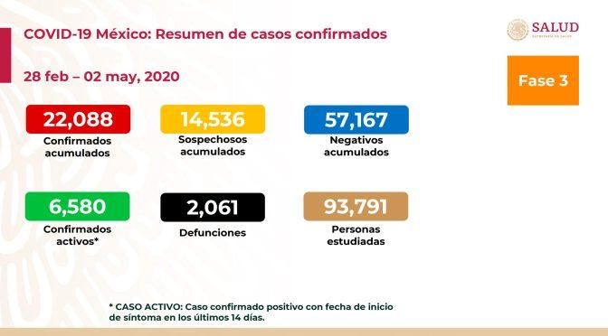 México alcanza los 2 mil 61 fallecidos por COVID-19; SSa reporta 22 mil 88 casos de contagio