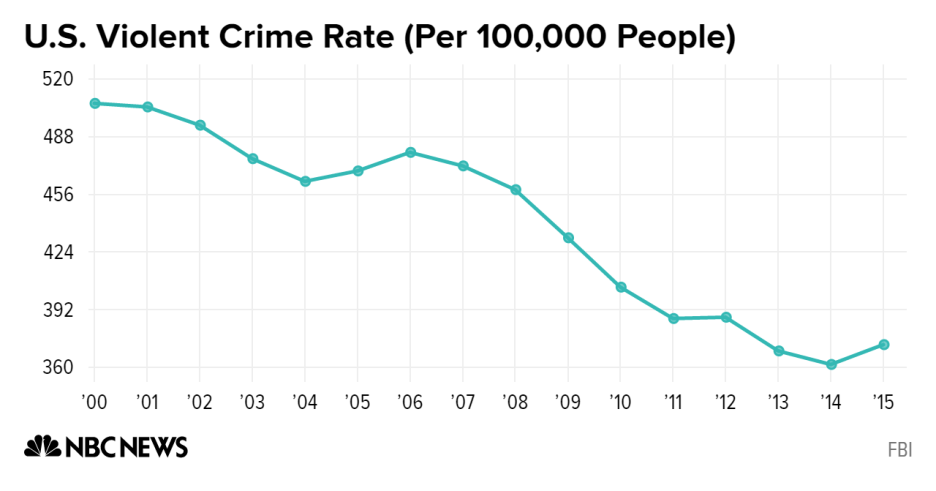 murder clearance rates