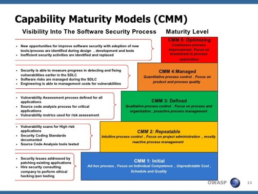 security CMM