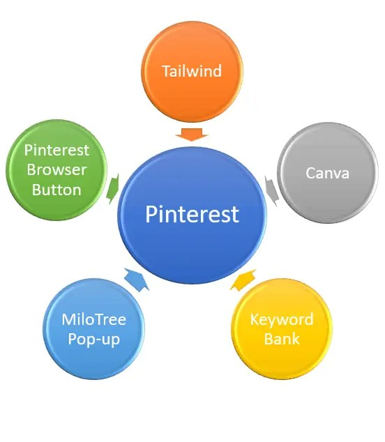 5 Go-To Resources for Pinterest