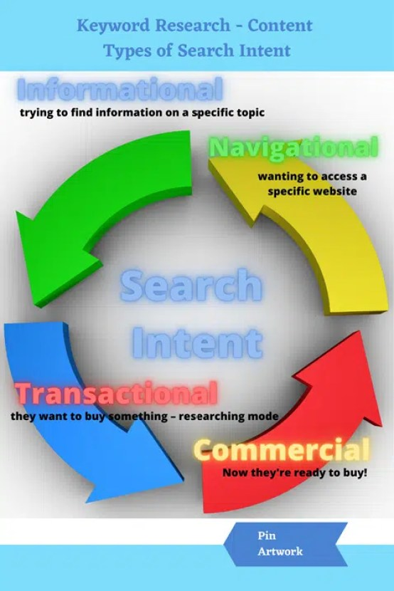 The various four types of search intent for keyword research