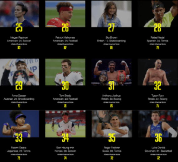Checkout The List Of The World's Most Valuable Athletes. 14