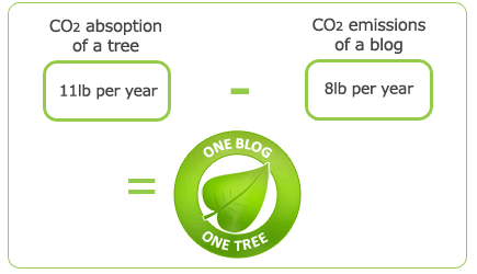 co2-calculation