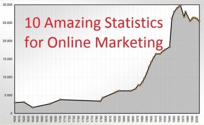 Statistics for Online Marketing