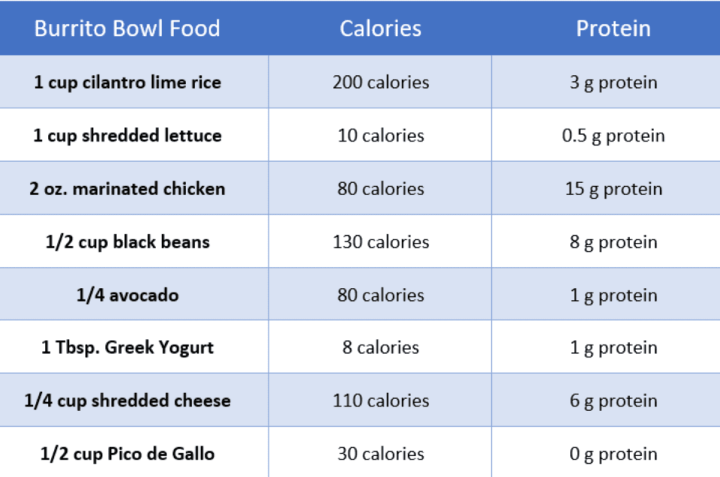 burrito bowl calories