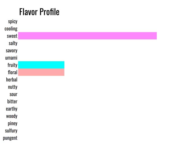flavor profile of cinnamon and sugar spice mix